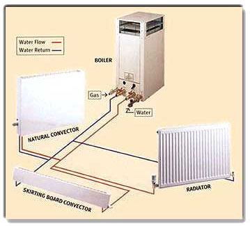 Solar hydronic heating - Gas wood central heating unit ...